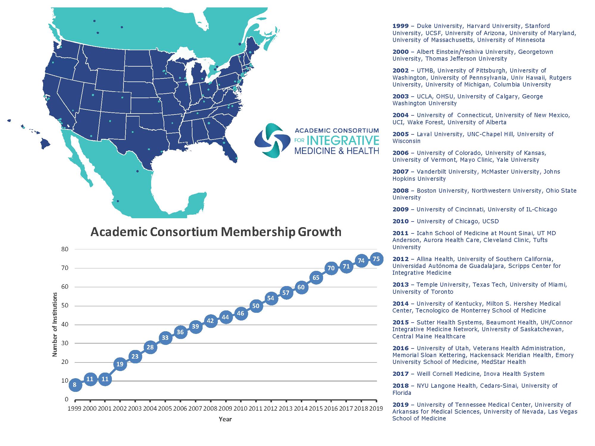 Consortium Membership Graph 2020